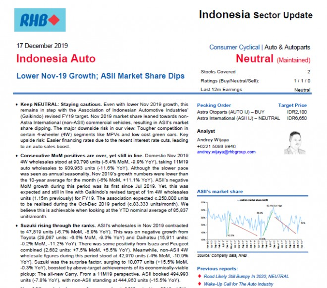 Report Preview Indonesia Auto Lower Nov 19 Growth Asii Market Share Dips Rhb Researchplus