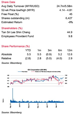 Featured Report Preview - IOI Corp - Hurt By Weaker